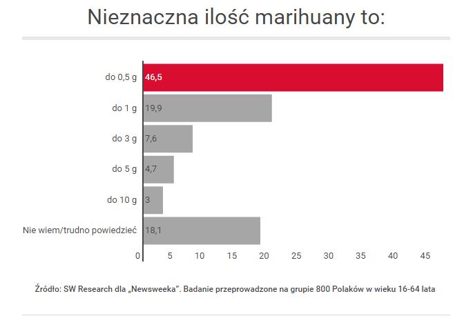 Ile Marihuany to Nieznaczna Ilość   Sondaż Newsweeka, jamaica.com.pl