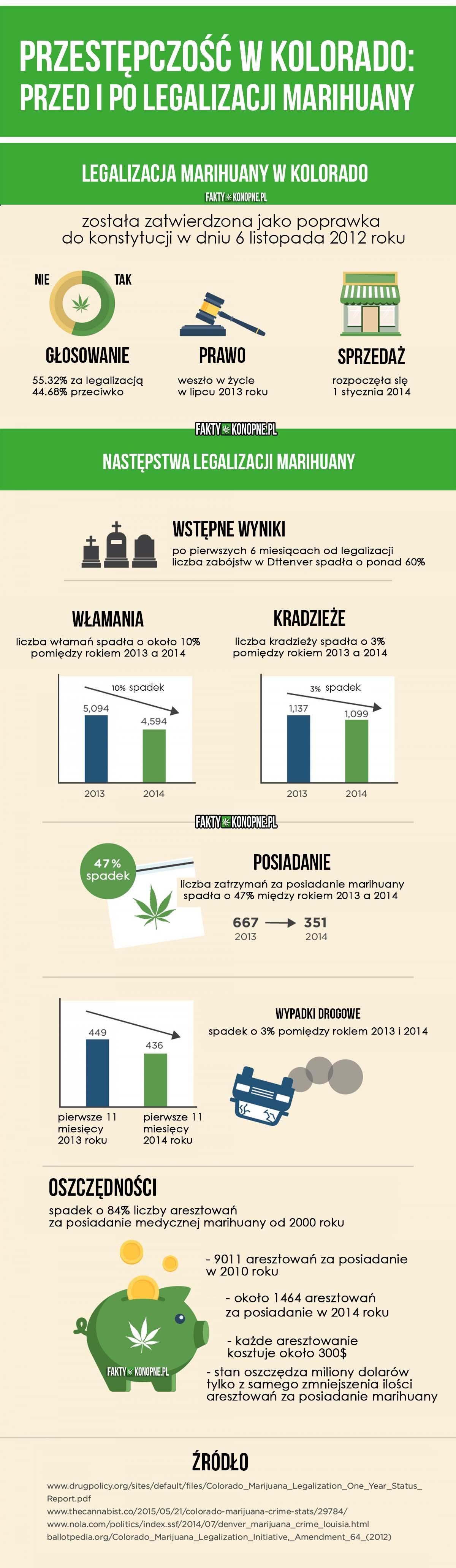 Przestępczość w Kolorado – Przed i Po Legalizacji Marihuany, jamaica.com.pl