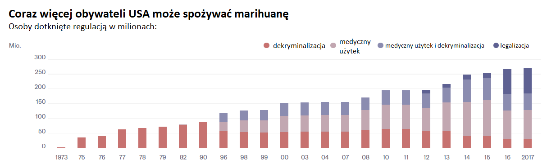 Jak legalizacja cannabisu popularyzuje się w Stanach Zjednoczonych, jamaica.com.pl